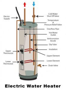 electric-water-heater-troubleshooting